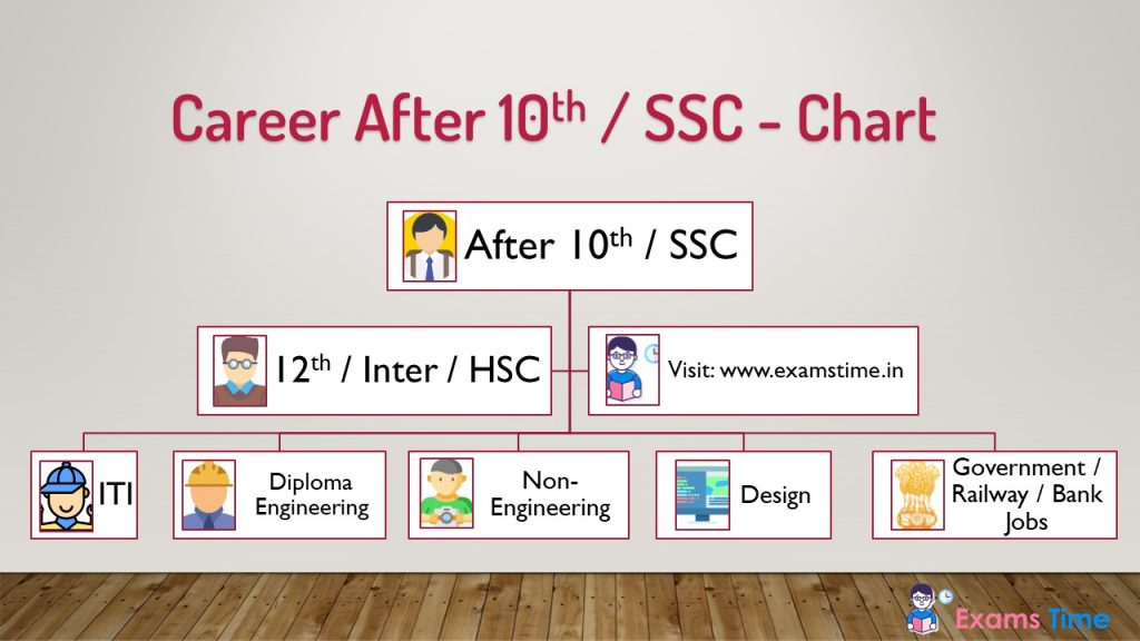 Career After 10th What Next After 10th Class Ssc Career Guide Chart Exams Time